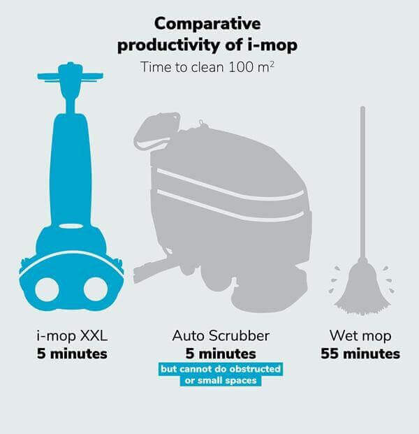 comparative productivity of i-mop